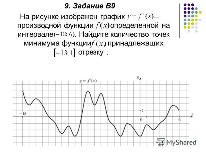 9. Задание В9 На рисунке изображен график производной функции, определенной на интервале. Найдите количество точек минимума функции, принадлежащих отрезку.