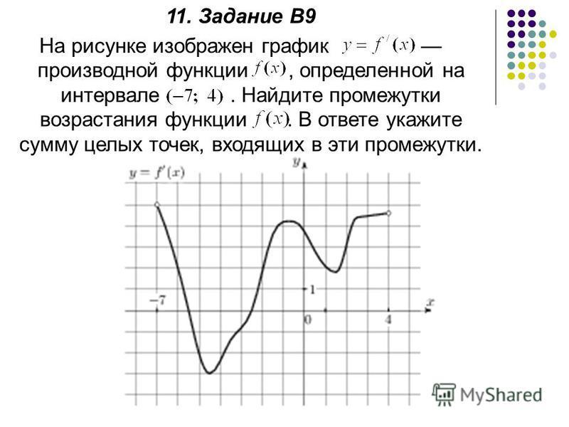 11. Задание В9 На рисунке изображен график производной функции, определенной на интервале. Найдите промежутки возрастания функции. В ответе укажите сумму целых точек, входящих в эти промежутки.