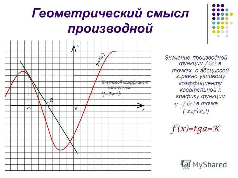 Геометрический смысл производной Значение производной функции f(x) в точках с абсциссой x 0 равно угловому коэффициенту касательной к графику функции y=f(x) в точке ( x 0 ;f(x 0 ) ) f(x)=tga=K