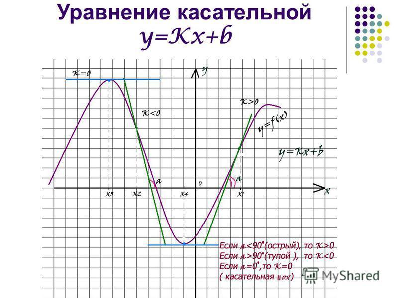 Уравнение касательной y=Kx+b
