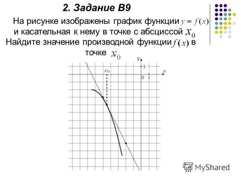 2. Задание В9 На рисунке изображены график функции и касательная к нему в точке с абсциссой. Найдите значение производной функции в точке.
