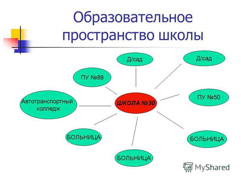 Образовательное пространство школы ШКОЛА 30 ПУ 88 Д/сад ПУ 50 БОЛЬНИЦА Автотранспортный колледж