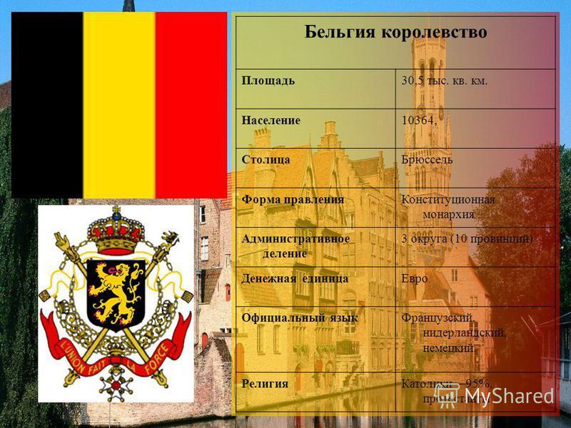 Бельгия королевство Площадь 30,5 тыс. кв. км. Население 10364, Столица Брюссель Форма правления Конституционная монархия Административное деление 3 округа (10 провинций) Денежная единица Евро Официальный язык Французский, нидерландский, немецкий. Рел
