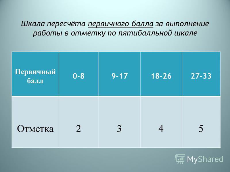 Шкала пересчёта первичного балла за выполнение работы в отметку по пятибалльной шкале Первичный балл 0-89-1718-2627-33 Отметка 2345