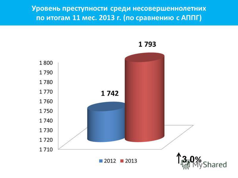 3,0 % Уровень преступности среди несовершеннолетних по итогам 11 мес. 2013 г. (по сравнению с АППГ)