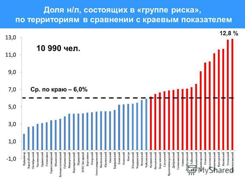 Доля н/л, состоящих в «группе риска», по территориям в сравнении с краевым показателем 12,8 %