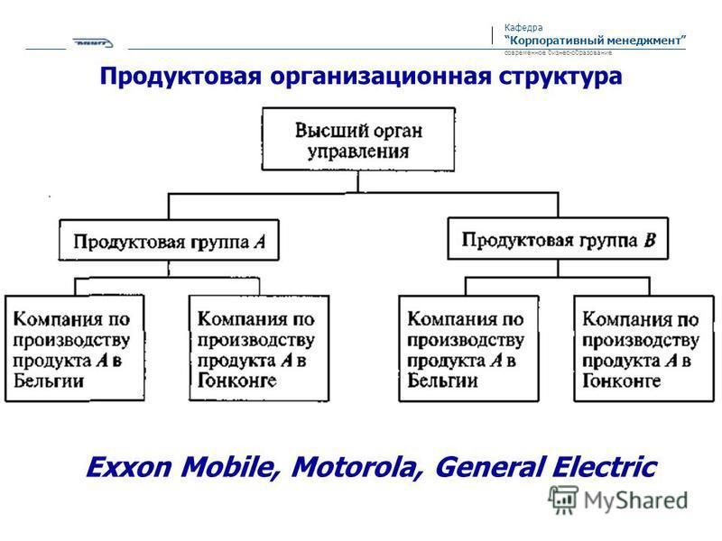 Кафедра Корпоративный менеджмент современное бизнес-образование Продуктовая организационная структура Exxon Mobile, Motorola, General Electric