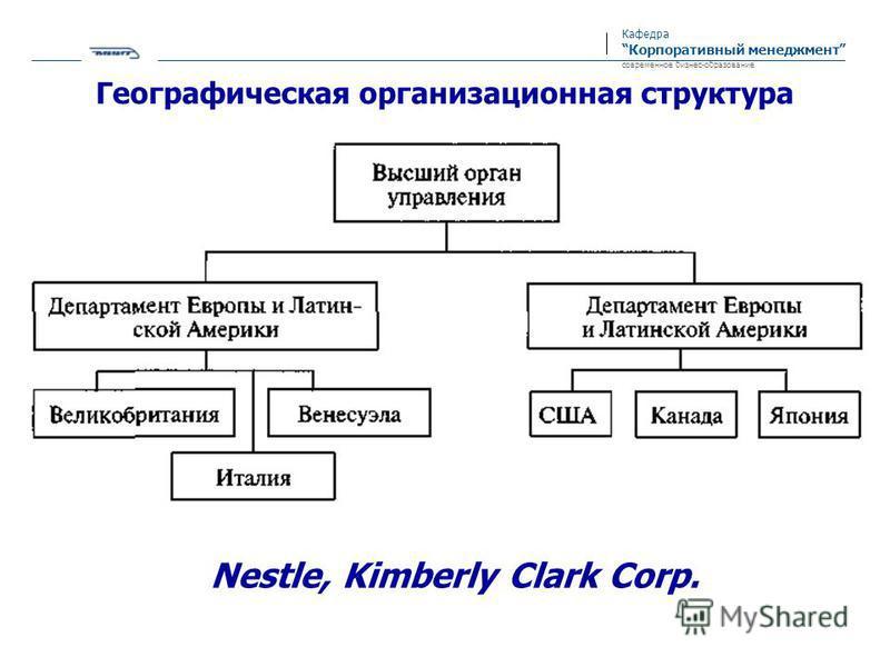 Кафедра Корпоративный менеджмент современное бизнес-образование Географическая организационная структура Nestle, Kimberly Clark Corp.