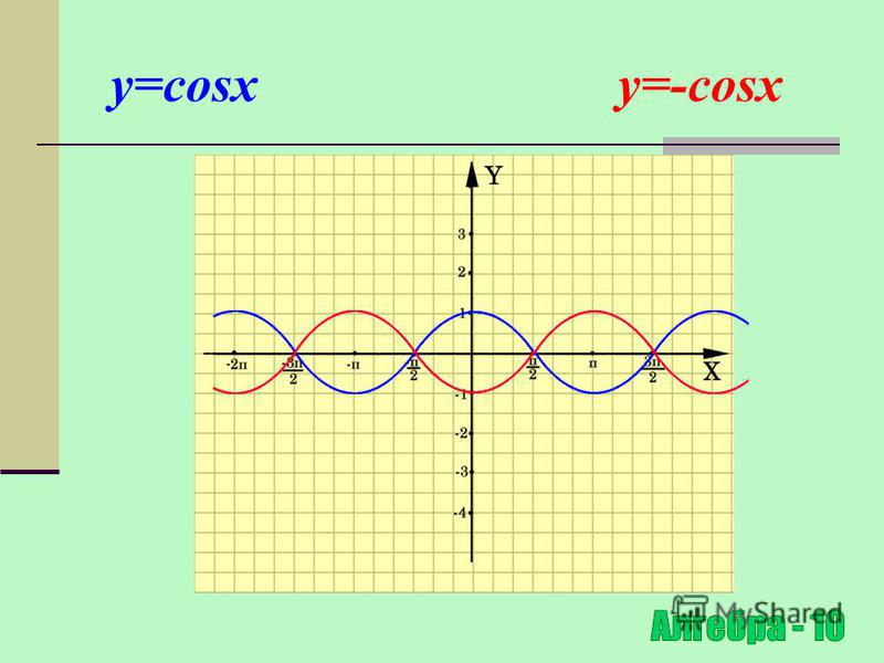 Симетричне відображення відносно осі OY y=f(x) y=-f(x) (x 0 ;y 0 ) (x 0 ;-y 0 ) Для побудови графіка функції y=-f(x) необхідно графік функції y=f(x) симетрично відобразити відносно осі ОХ