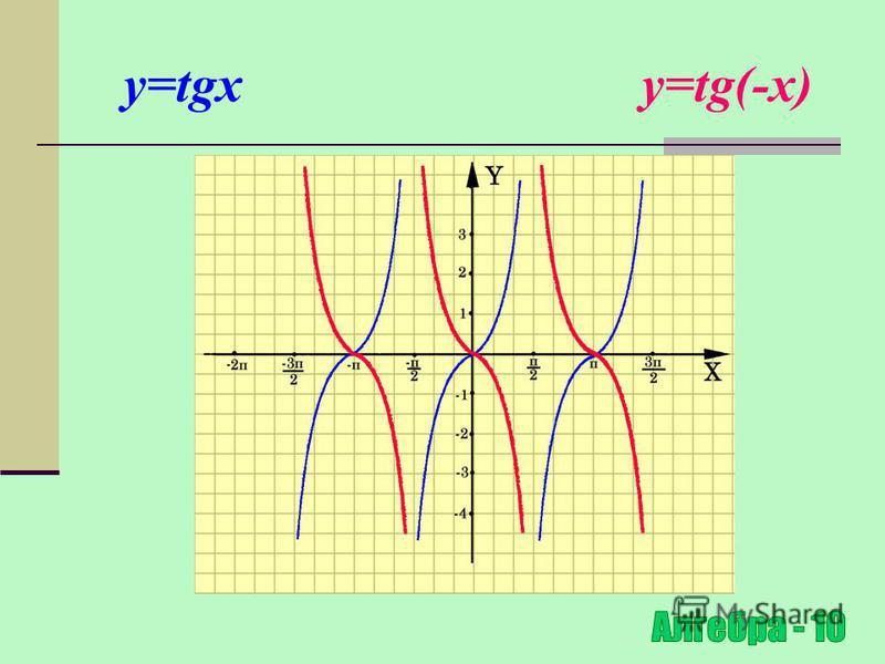 Симетричне відображення відносно осі OX y=f(x) y=f(-x) (x 0 ;y 0 ) (-x 0 ;y 0 ) Для побудови графіка функції y=f(-x) необхідно графік функції y=f(x) симетрично відобразити відносно осі ОY