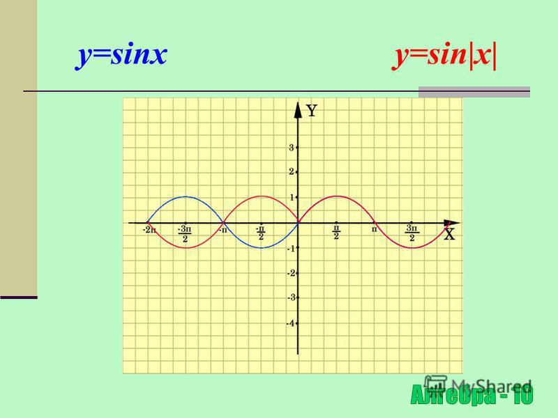 Побудова графіка y=f(|x|) f (x), якщо х 0 y=f (|x|)= f (-x), якщо х<0 Для побудови графіка функції y=|f(x)| необхідно частину графіка функції y=f(x), що знаходиться правіше осі OY, залишити незмінною, а частину графіка y=f(x), що знаходиться лівіше о