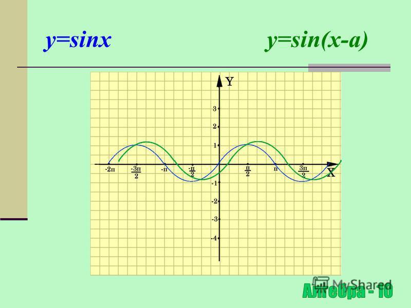 Паралельне перенесення відносно осі ОХ y=f(x) y=f(x-a) (x 0 ;y 0 ) (x 0 +a;y 0 ) Для побудови графіка функції y=f(x-a) необхідно графік функції y=f(x) перенести відносно осі OX на вектор (0;а)