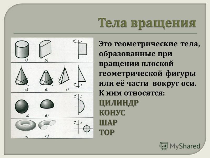 Это геометрические тела, образованные при вращении плоской геометрической фигуры или её части вокруг оси. К ним относятся :ЦИЛИНДРКОНУСШАРТОР