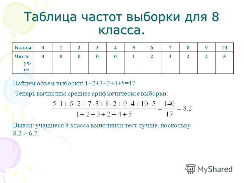 Таблица частот выборки для 8 класса. Баллы 012345678910 Число уч- ся 00000123245 Найдем объем выборки: 1+2+3+2+4+5=17. Теперь вычислим среднее арифметическое выборки: Вывод: учащиеся 8 класса выполнили тест лучше, поскольку 8,2 > 6,7.
