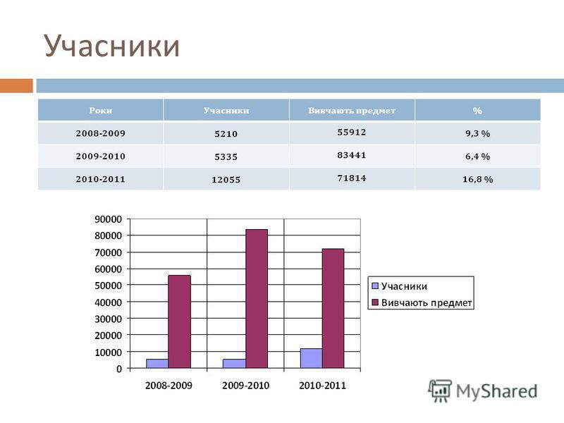 Учасники РокиУчасникиВивчають предмет% 2008-2009 5210 55912 9,3 % 2009-2010 5335 83441 6,4 % 2010-2011 12055 71814 16,8 %