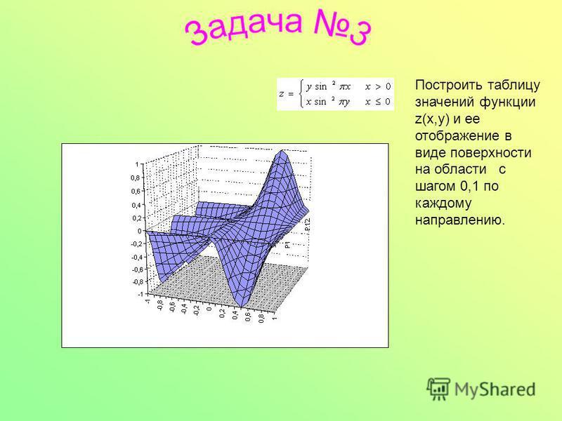 Построить таблицу значений фунакции z(x,y) и ее отображение в виде поверхности на области с шагом 0,1 по каждому направлению.
