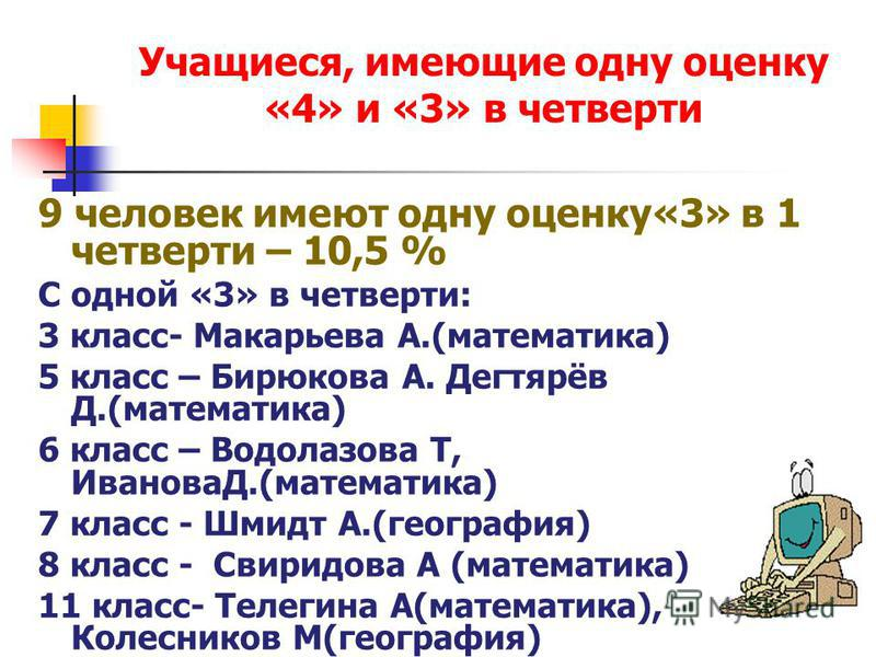 Учащиеся, имеющие одну оценку «4» и «3» в четверти 9 человек имеют одну оценку«3» в 1 четверти – 10,5 % С одной «3» в четверти: 3 класс- Макарьева А.(математика) 5 класс – Бирюкова А. Дегтярёв Д.(математика) 6 класс – Водолазова Т, ИвановаД.(математи