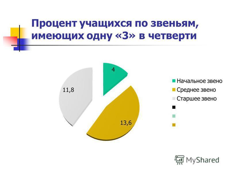 Процент учащихся по звеньям, имеющих одну «3» в четверти