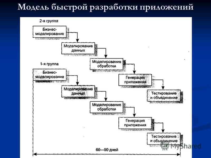 Модель быстрой разработки приложений