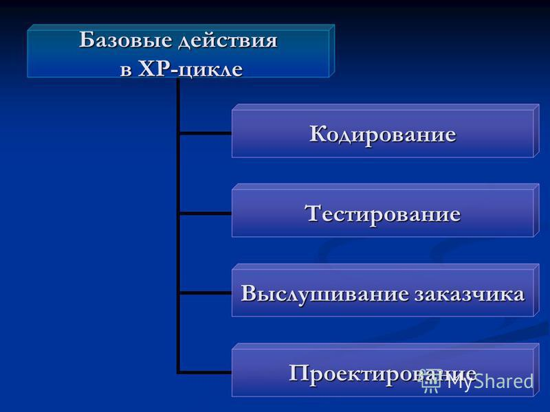 Базовые действия в ХР-цикле в ХР-цикле Кодирование Тестирование Выслушивание заказчика Проектирование