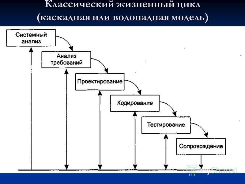 Классический жизненный цикл (каскадная или водопадная модель)