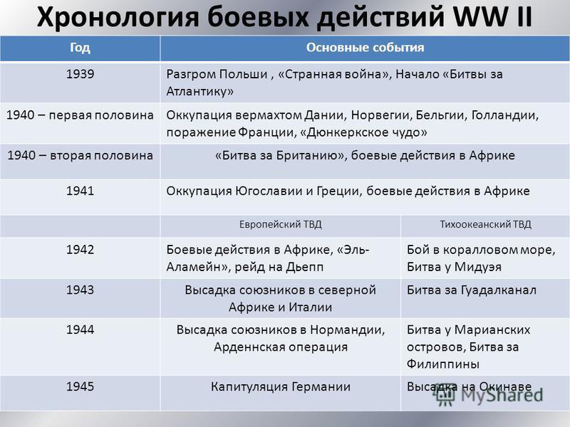 Хронология боевых действий WW II Год Основные события 1939Разгром Польши, «Странная война», Начало «Битвы за Атлантику» 1940 – первая половина Оккупация вермахтом Дании, Норвегии, Бельгии, Голландии, поражение Франции, «Дюнкеркское чудо» 1940 – втора