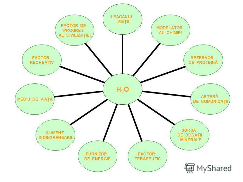 H2O LEAGĂNUL VIEŢII MODELATOR AL CHIMIEI REZERVOR DE PROTEINĂ ARTERĂ DE COMUNICAŢII SURSĂ DE BOGĂŢII MINERALE FACTOR TERAPEUTIC FURNIZOR DE ENERGIE ALIMENT INDINSPENSABIL MEDIU DE VIAŢĂ FACTOR RECREATIV FACTOR DE PROGRES AL CIVILIZAŢIEI