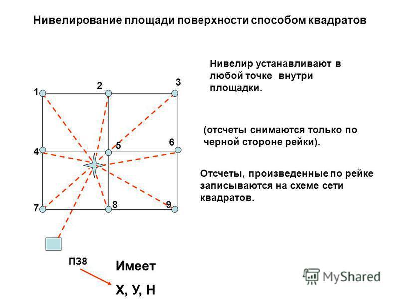 Нивелирование площади поверхности способом квадратов Нивелир устанавливают в любой точке внутри площадки. Отсчеты, произведенные по рейке записываются на схеме сети квадратов. 1 2 3 4 5 6 7 89 ПЗ8 Имеет Х, У, Н (отсчеты снимаются только по черной сто