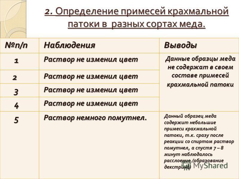 Определение примесей крахмальной патоки в разных сортах меда. 2. Определение примесей крахмальной патоки в разных сортах меда. п/п НаблюденияВыводы 1 Раствор не изменил цвет Данные образцы меда не содержат в своем составе примесей крахмальной патоки