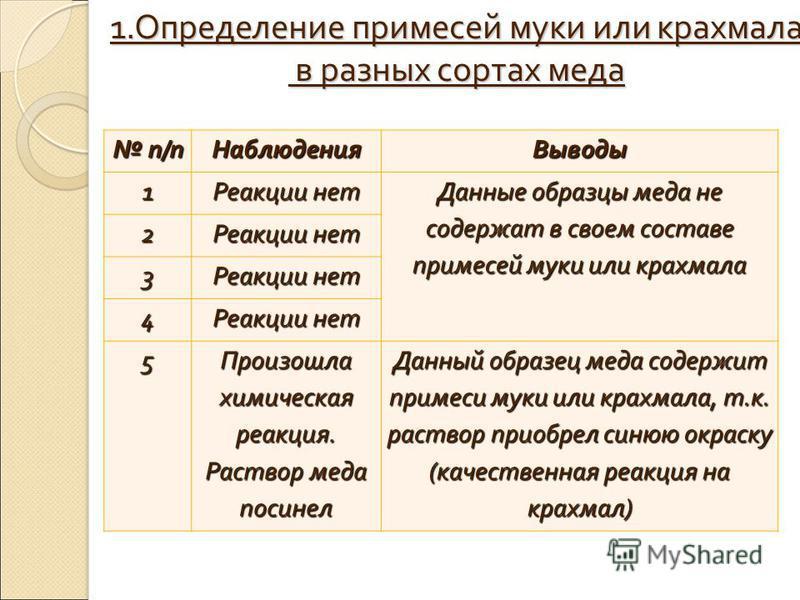 1. Определение примесей муки или крахмала в разных сортах меда в разных сортах меда п/п п/п НаблюденияВыводы 1 Реакции нет Данные образцы меда не содержат в своем составе примесей муки или крахмала 2 Реакции нет 3 4 5 Произошла химическая реакция. Ра