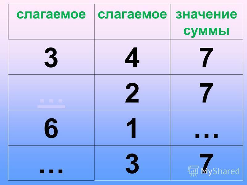 слагаемое значение суммы 347 …27 61… …37