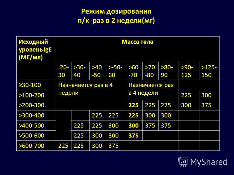 Режим дозирования п/к раз в 2 недели(мг) Исходный уровень IgE (ME/мл) Масса тела.20- 30 >30- 40 >40 -50 >-50- 60 >60 -70 >70 -80 >80- 90 >90- 125 >125- 150 30-100Назначается раз в 4 недели >100-200225300 >200-300225 300375 >300-400225 300 >400-500225