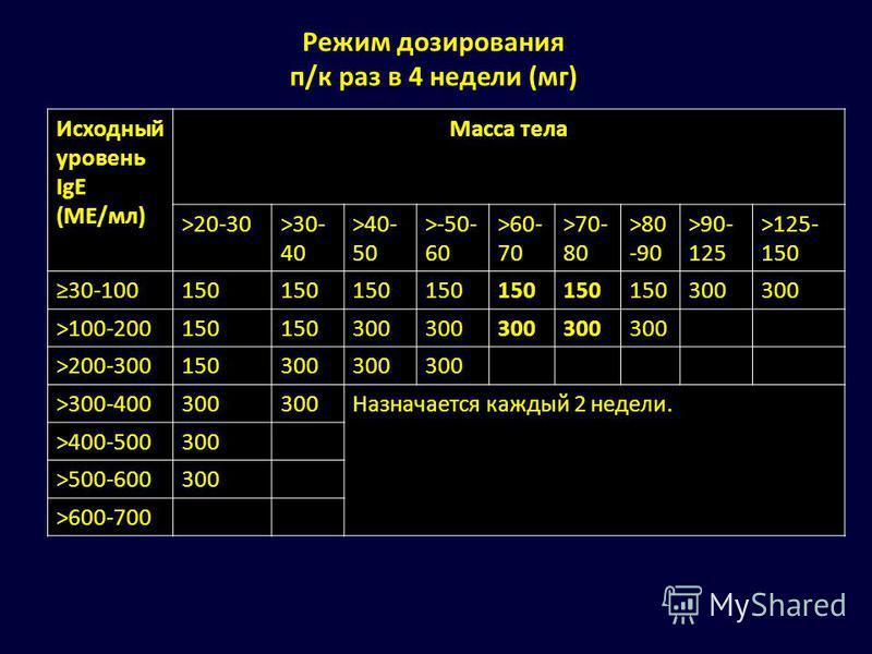 Режим дозирования п/к раз в 4 недели (мг) Исходный уровень IgE (ME/мл) Масса тела >20-30>30- 40 >40- 50 >-50- 60 >60- 70 >70- 80 >80 -90 >90- 125 >125- 150 30-100150 300 >100-200150 300 >200-300150300 >300-400300 Назначается каждый 2 недели. >400-500
