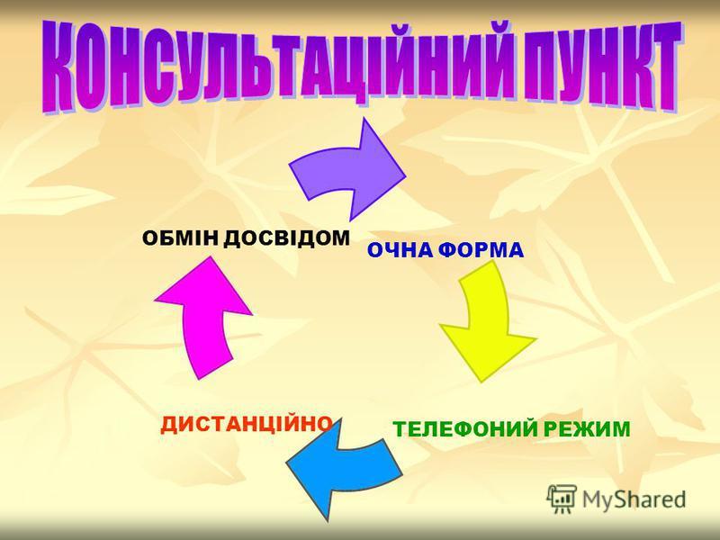 ОЧНА ФОРМА ТЕЛЕФОНИЙ РЕЖИМ ДИСТАНЦІЙНО ОБМІН ДОСВІДОМ