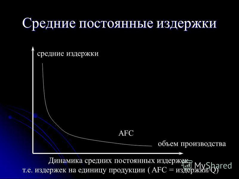 Средние постоянные издержки средние издержки объем производства AFC Динамика средних постоянных издержек, т.е. издержек на единицу продукции ( AFC = издержки/Q)