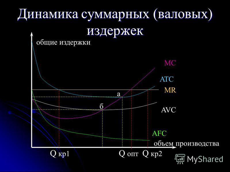 Динамика суммарных (валовых) издержек общие издержки объем производства AVC AFC ATC MC Q кр 1 Q кр 2 Q опт MR а б