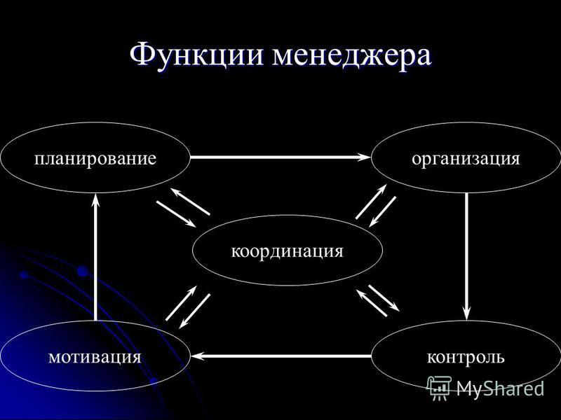 Функции менеджера планирование организация контроль мотивация координация