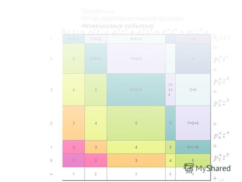 5 6=5+17=5+28=5+310 4 56=4+27=4+39 3 456=3+3 7= 3+ 4 3+5 2 34567=2+5 1 23456=1+5 0 12345 - 12345 Дискретный Метод характеристической функции: Независимые события