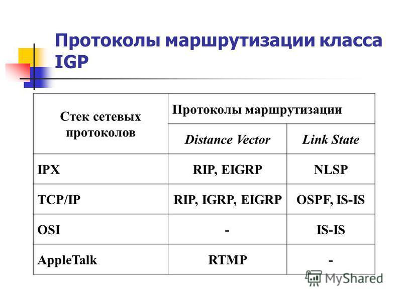 Протоколы маршрутизации класса IGP Стек сетевых протоколов Протоколы маршрутизации Distance VectorLink State IPXRIP, EIGRPNLSP TCP/IPRIP, IGRP, EIGRPOSPF, IS-IS OSI-IS-IS AppleTalkRTMP-