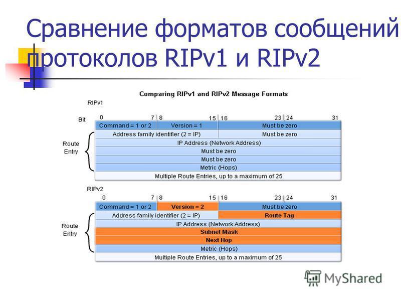 Сравнение форматов сообщений протоколов RIPv1 и RIPv2