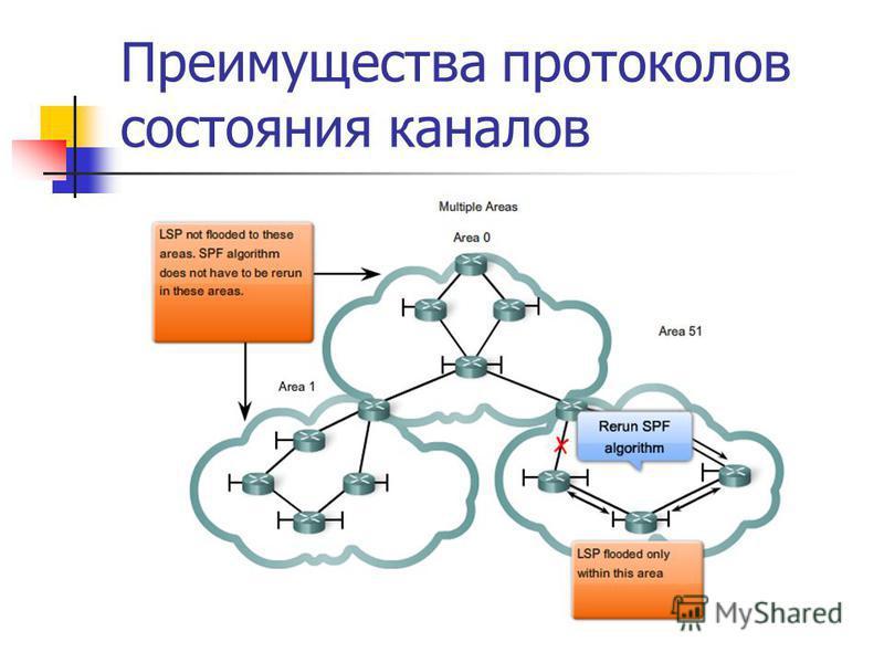 Преимущества протоколов состояния каналов
