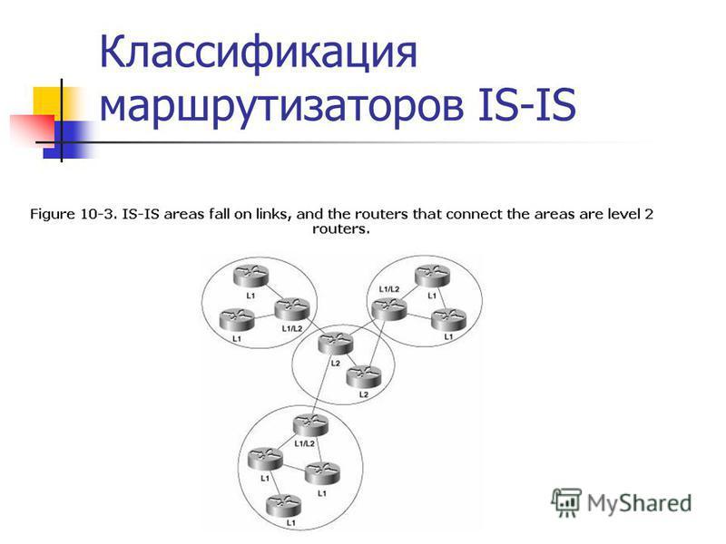 Классификация маршрутизаторов IS-IS