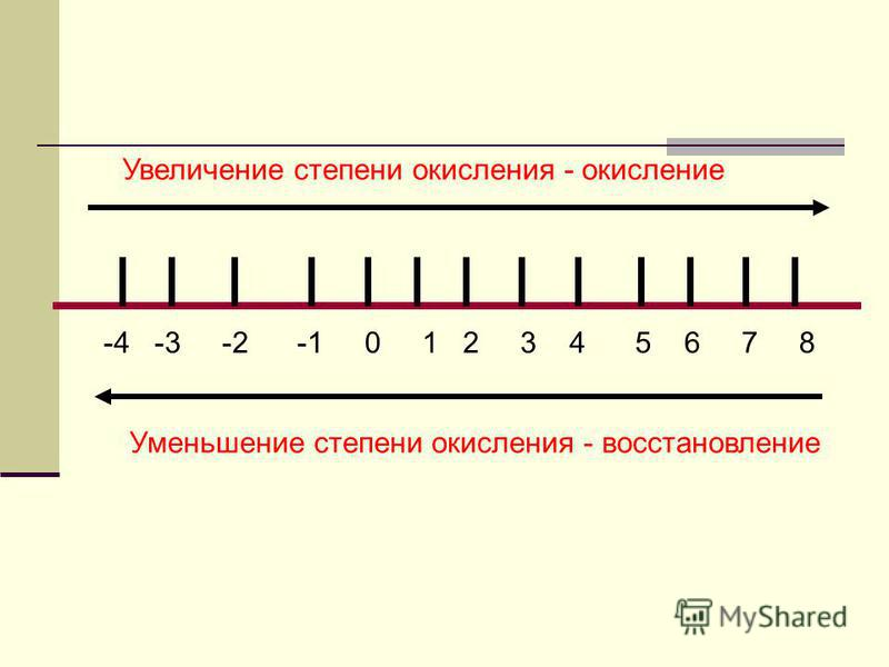-4 -3 -2 -1 0 1 2 3 4 5 6 7 8 Увеличение степени окисления - окисление Уменьшение степени окисления - восстановление