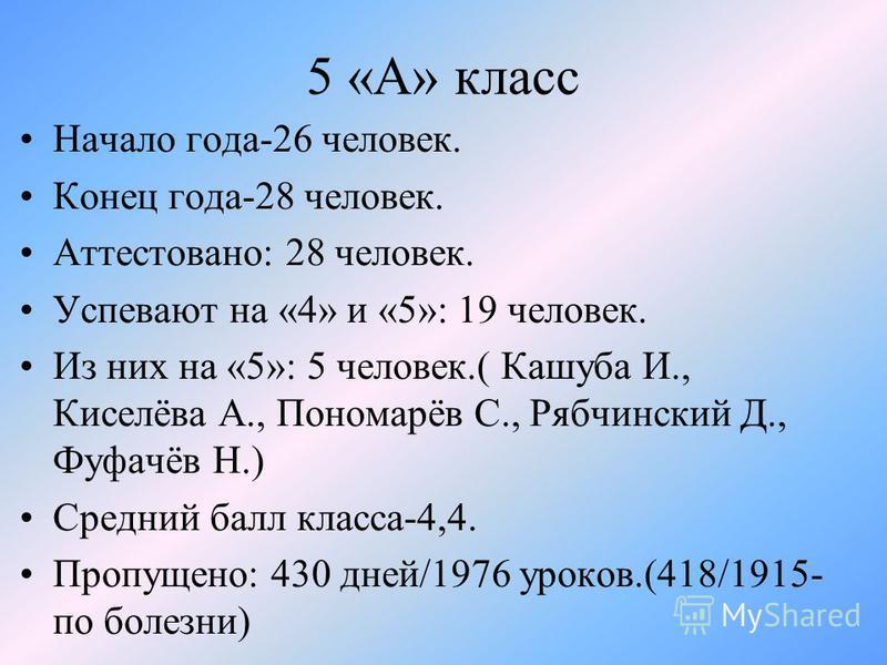 5 «А» класс Начало года-26 человек. Конец года-28 человек. Аттестовано: 28 человек. Успевают на «4» и «5»: 19 человек. Из них на «5»: 5 человек.( Кашуба И., Киселёва А., Пономарёв С., Рябчинский Д., Фуфачёв Н.) Средний балл класса-4,4. Пропущено: 430