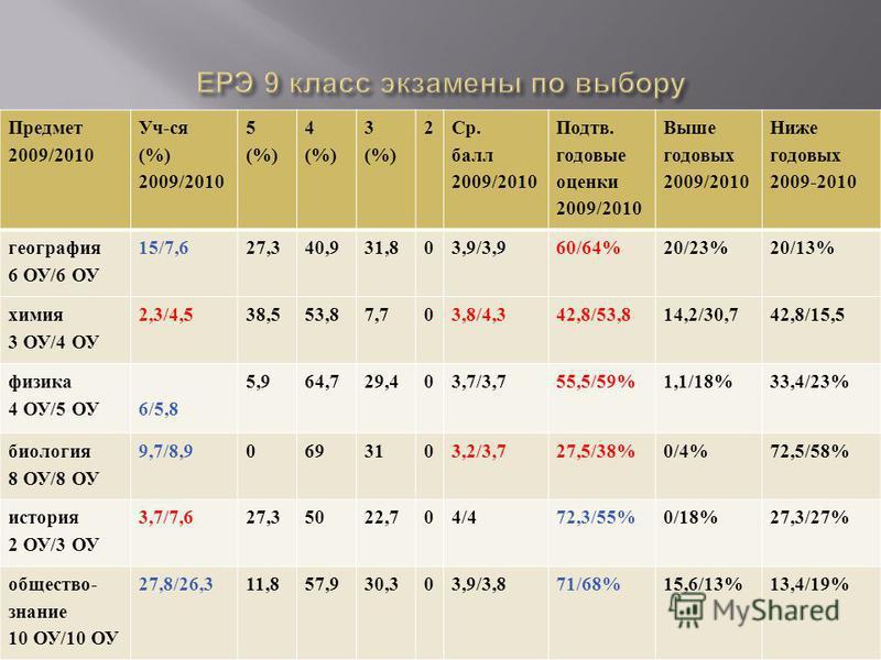 Предмет 2009/2010 Уч-ся (%) 2009/2010 5 (%) 4 (%) 3 (%) 2 Ср. балл 2009/2010 Подтв. годовые оценки 2009/2010 Выше годовых 2009/2010 Ниже годовых 2009-2010 география 6 ОУ/6 ОУ 15/7,627,340,931,803,9/3,960/64%20/23%20/13% химия 3 ОУ/4 ОУ 2,3/4,538,553,
