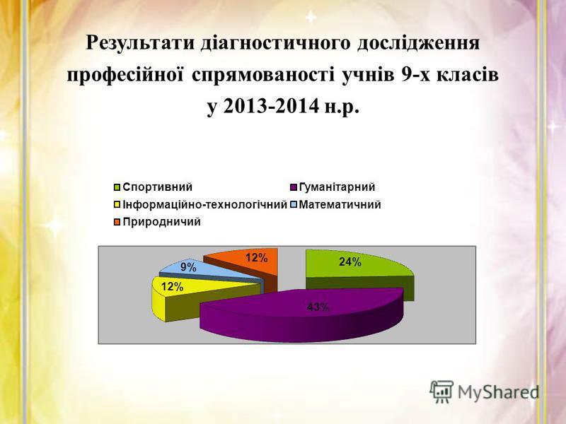 Результати діагностичного дослідження професійної спрямованості учнів 9-х класів у 2013-2014 н.р.