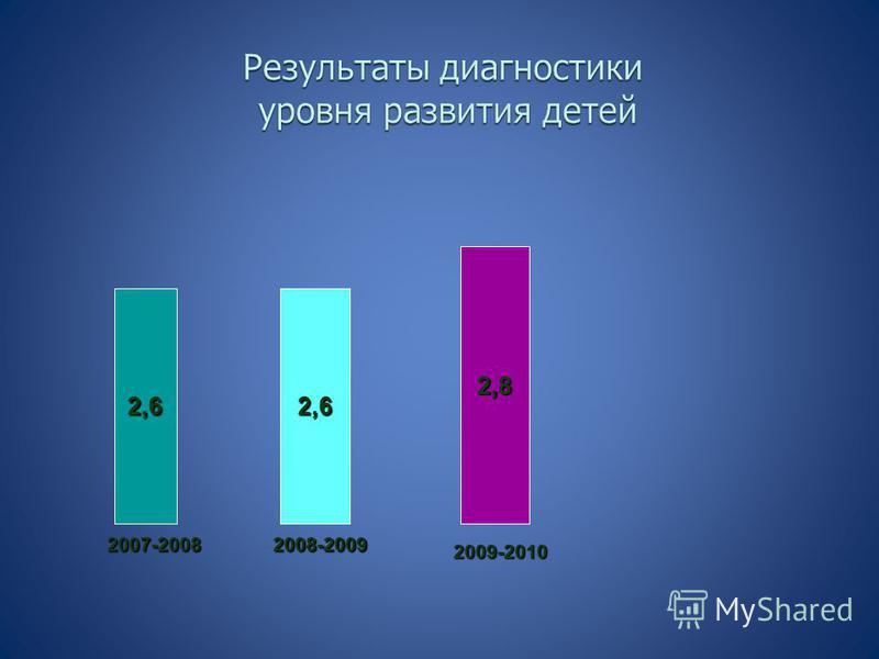 2,62,6 2,8 2007-20082008-2009 2009-2010