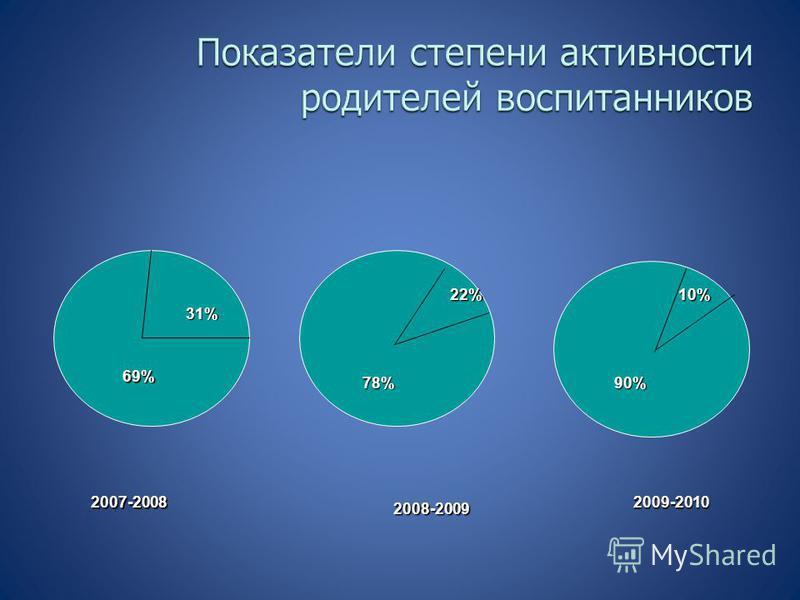 31% 69% 22% 78% 10% 90% 2007-2008 2008-2009 2009-2010