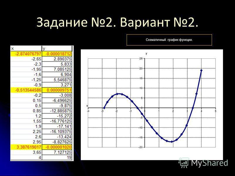 Задание 2. Вариант 2. Схематичный график функции.