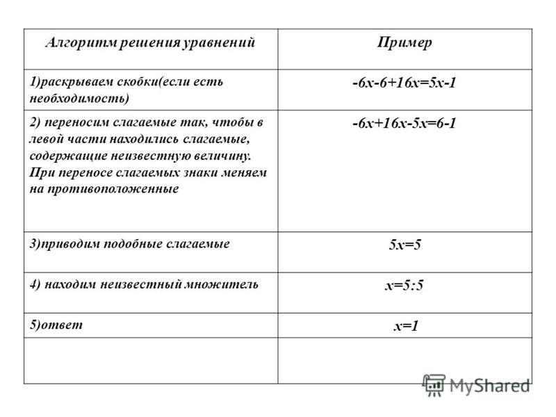 Алгоритм решения уравнений Пример 1)раскрываем скобки(если есть необходимость) -6 х-6+16 х=5 х-1 2) переносим слагаемые так, чтобы в левой части находились слагаемые, содержащие неизвестную величину. При переносе слагаемых знаки меняем на противополо